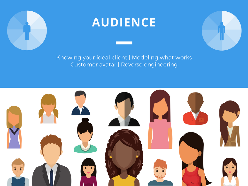 Audience, Ideal Audience, Customer Avatar, Customer Buyer Journey