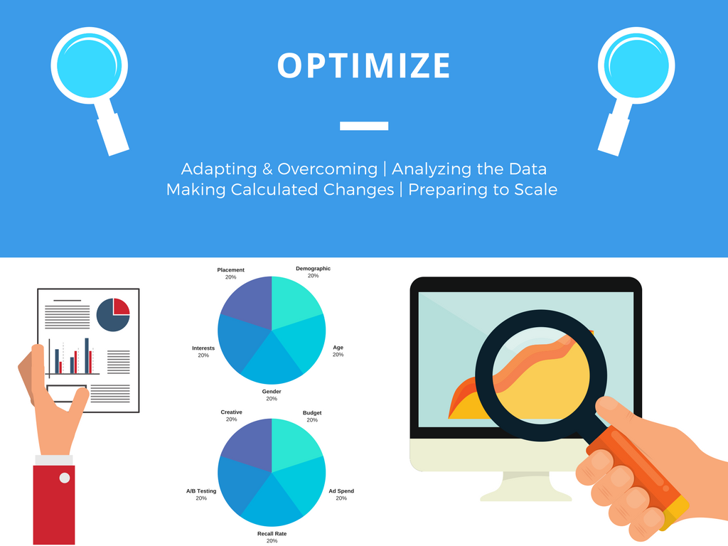 Optimization, Mobile Optimization, Audience Optimization, Re-evaluating, Ad spend